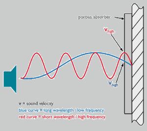 Akustisk dæmpning er afhængig af bølgelængden. Tykke akustikplader dæmper lave frekvenser bedre end tynde